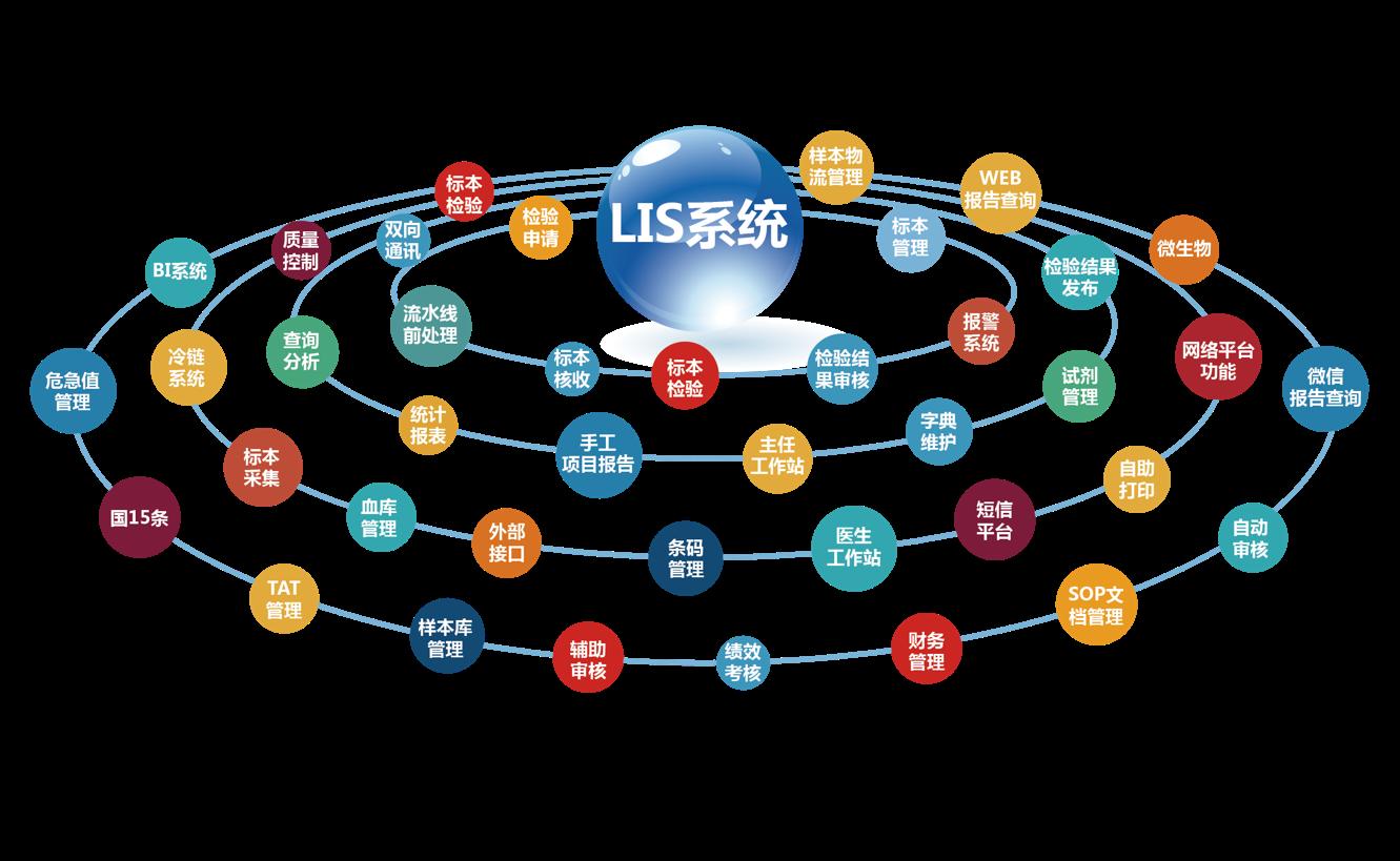 金风LIS系统优势